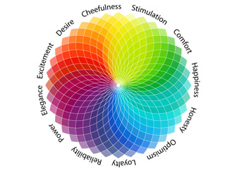 Colors Chart Emotions