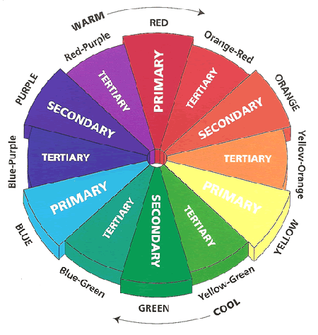 The 12 hue color wheel in graphics design