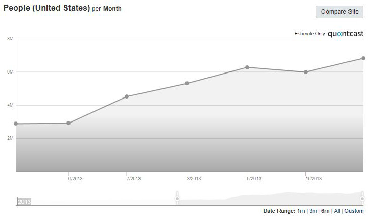 Quantcast graph showing strong upward and sustained growth for Instagram