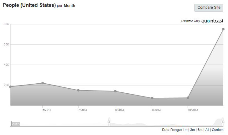 Quantcast graphs shows phenomenal and explosive growth of SnapChat since October of 2013