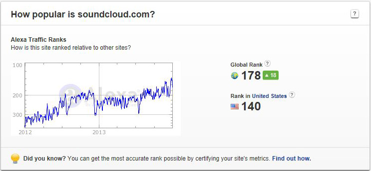 Alexa graph shows conclusively that SoundCloud is gaining market share rapidly