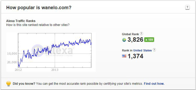 Alexa graph which demonstrates that Wanelo has enjoye sustained upward growth as a viable social media network