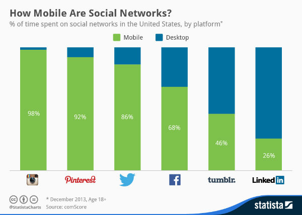 How Mobile are Social Networks?