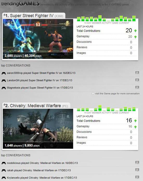 Gamer DNA Trending Games