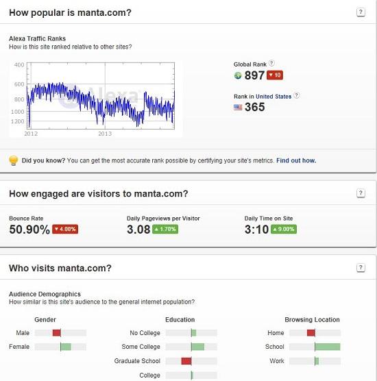 Manta Alexa Statistics