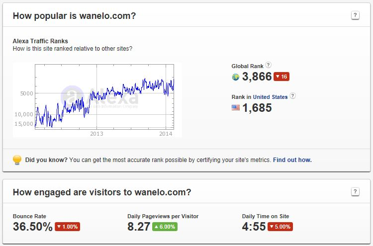 Wanelo Has Strong Steady Growth
