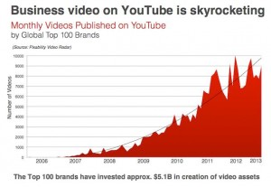 Business Video On YouTube Is Increasing