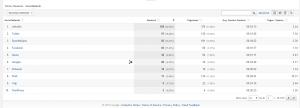 Social Media Marketing Results Monitoring At Google Analytics – Views/Duration