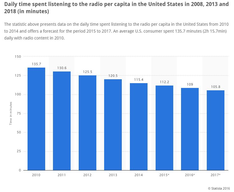 Daily Time Spent Listening To The Radio